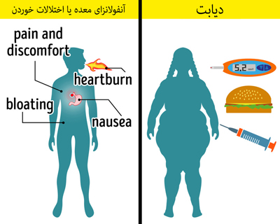 تشخیص بیماری, راههای تشخیص بیماری ها