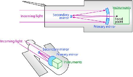 نحوه کار تلسکوپ فضایی هابل, اجزای داخلی تلسکوپ فضایی هابل