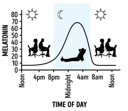 نکاتی برای خوابیدن در فضای باز, علت خوابیدن در فضای باز